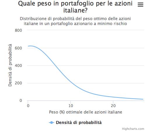 Grafico Pir e azioni italiane