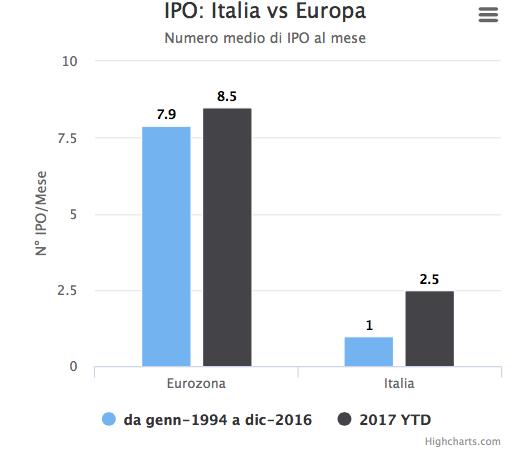 Grafico Ipo Italia vs Europa