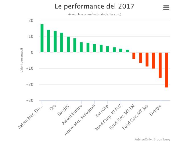 Grafico sulla performance degli asset nel 2017