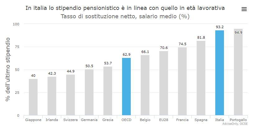Grafico pensioni importi