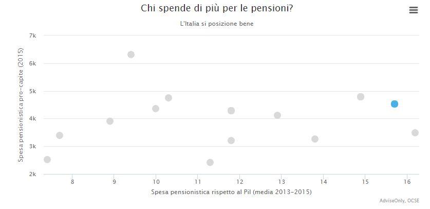 Grafico spesa pensioni