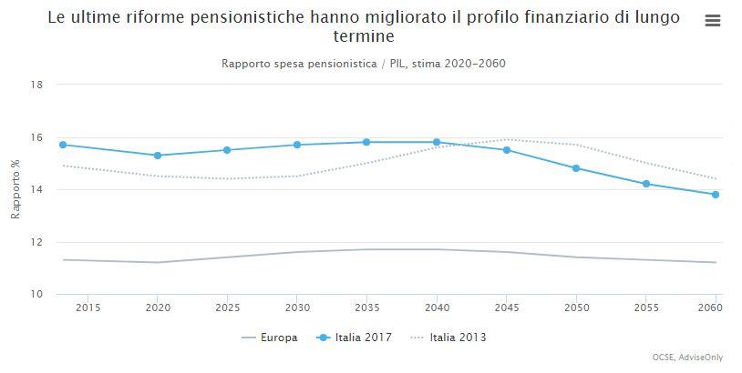 Grafico Pensioni e riforme