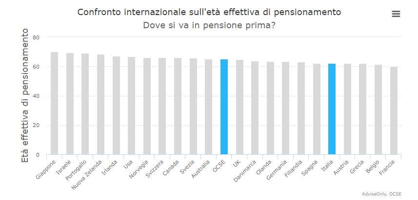 grafico pensioni Internazionali
