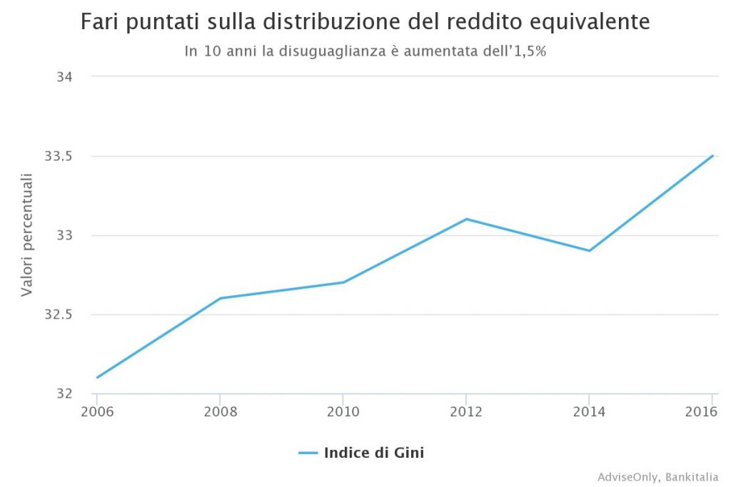 Tabella sulla distribuzione reddito equivalente