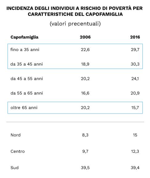 Tabella con i valori dell'indice di Gini