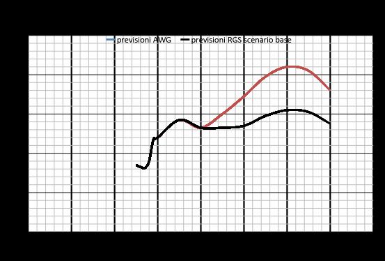 grafico pensioni Cazzola