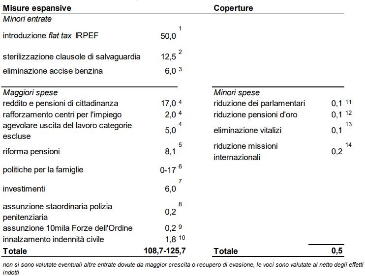 tabella Cottarelli sul contratto di governo Lega M5S