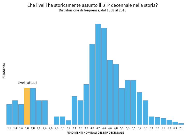 Livelli storici del BTP decennale
