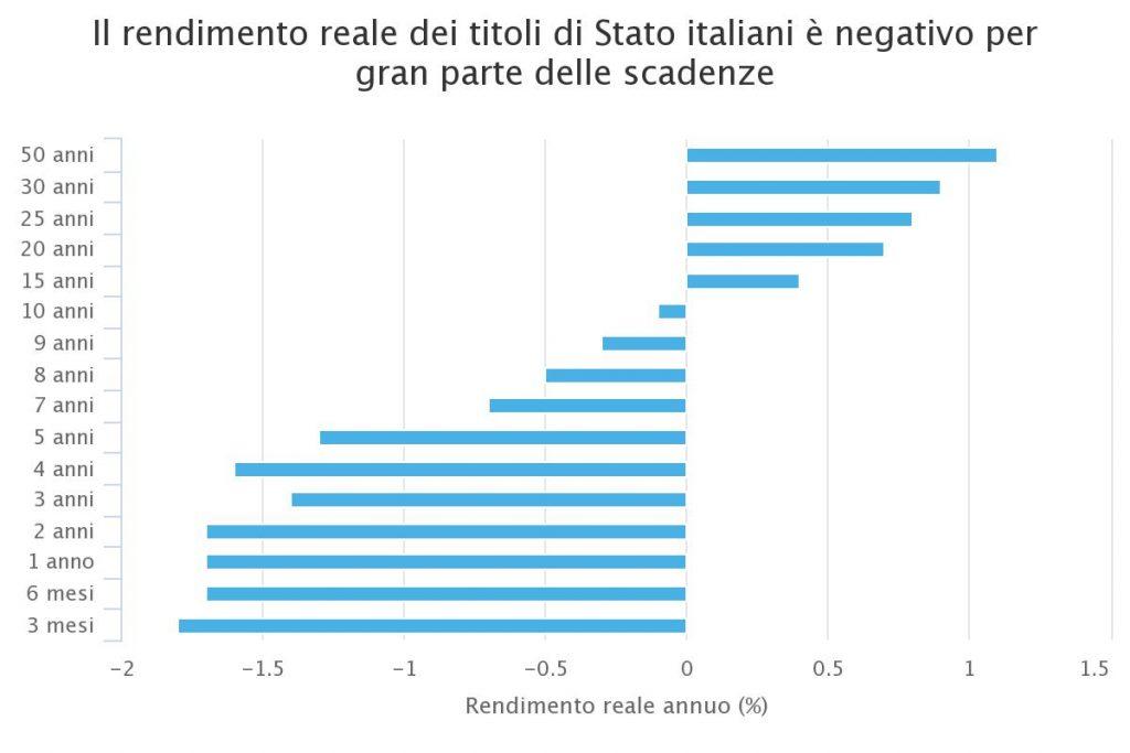 Grafico rendimento reale titoli di stato italiani