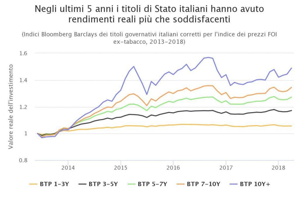 Grafico titoli di stato italiani