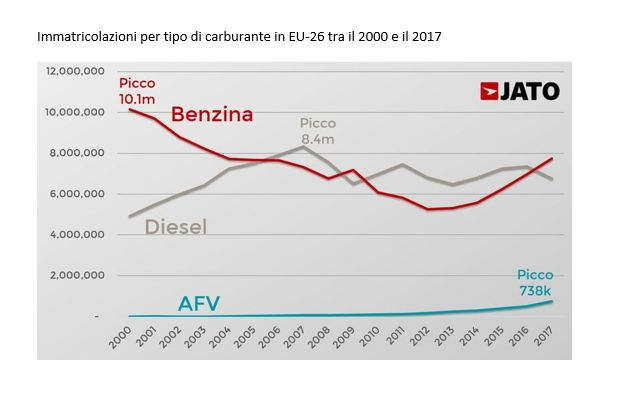 grafico diesel