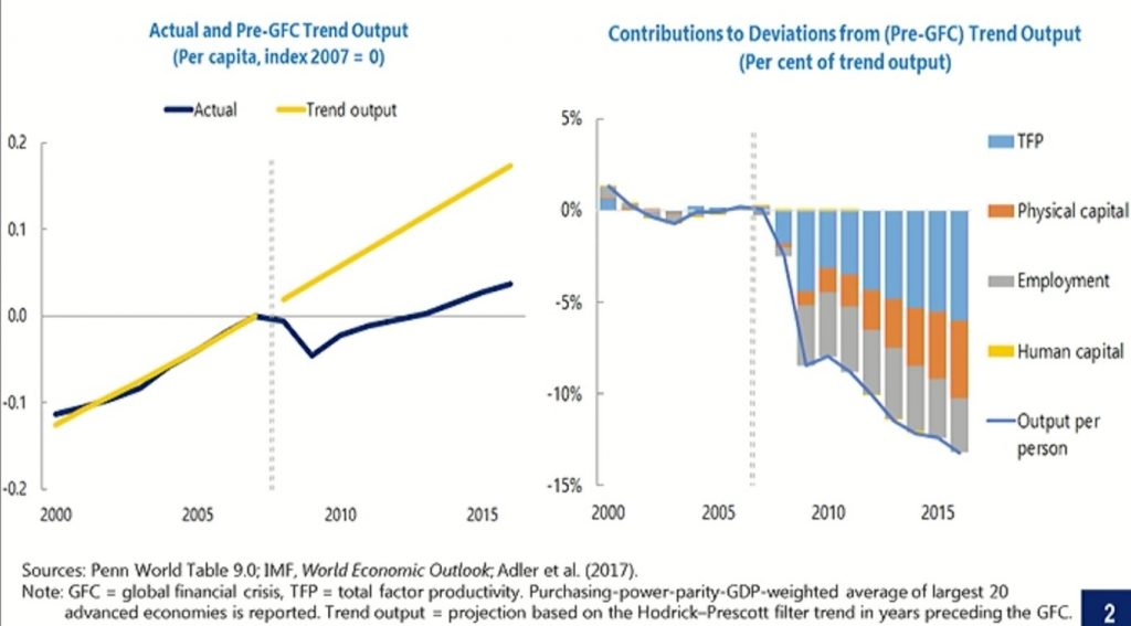 Trend Output e sue componenti dalla Global Financial Crisis (GFC)