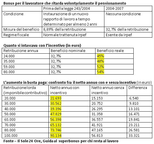 Tabelle con dati sul lavoro