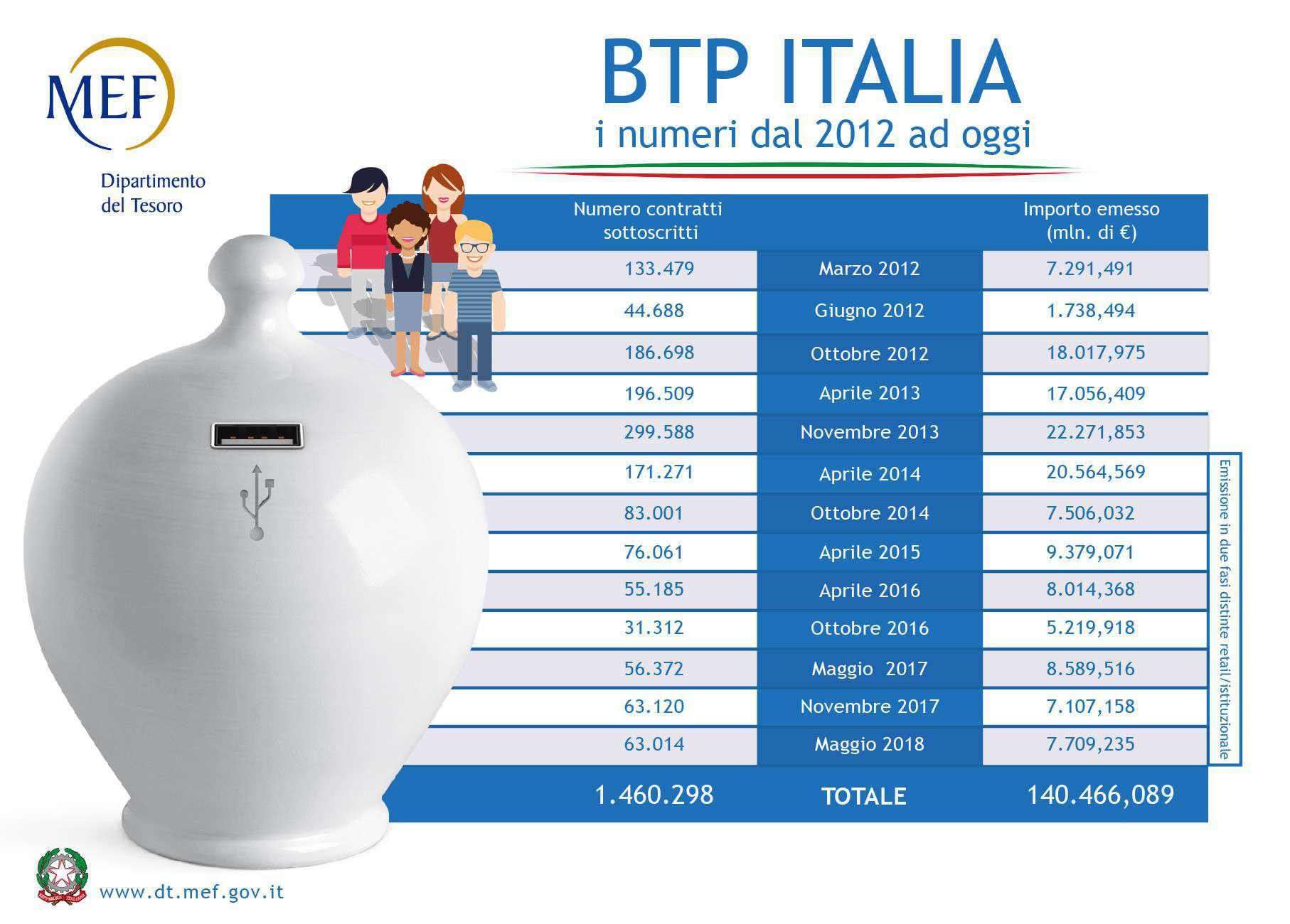 Btp Italia foto interna
