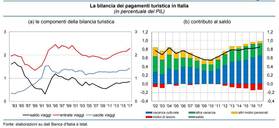 Bilancia dei pagamenti turistica in Italia
