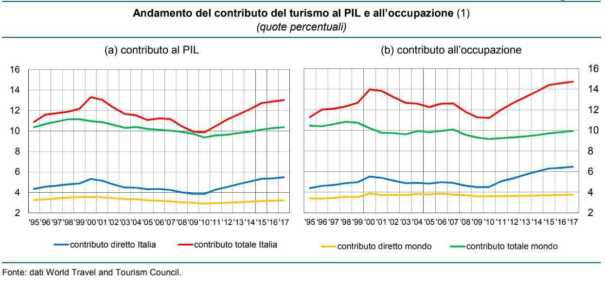 Turismo, Pil e occupazione