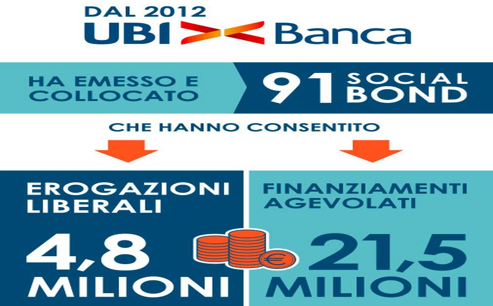 Infografica social bond UBI Banca