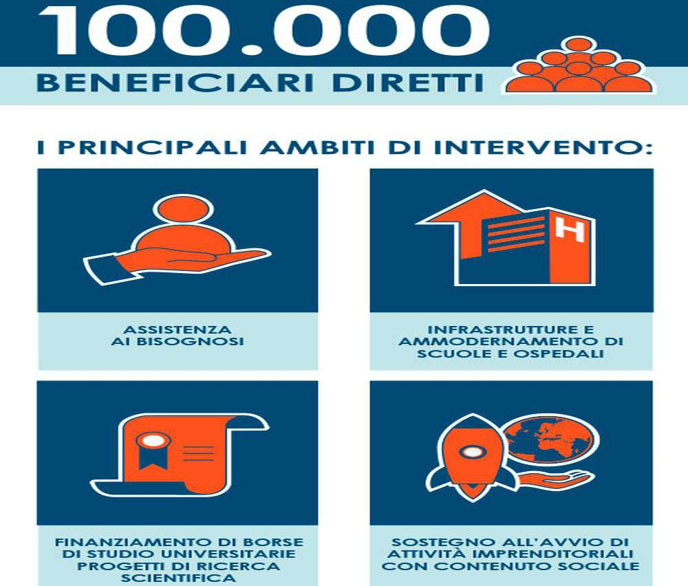 Infografica social bond UBI