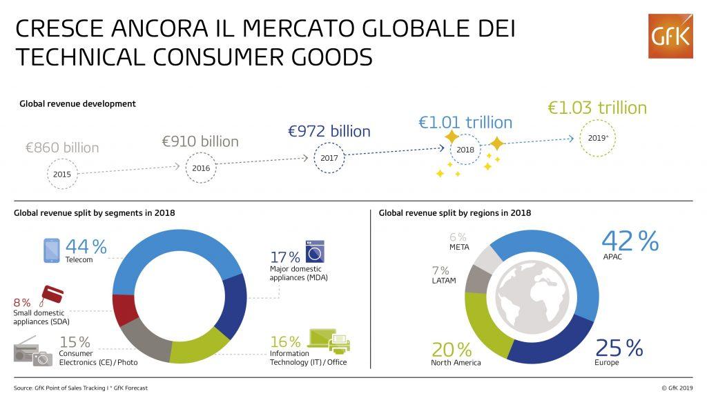 GfK: Infografica Technical Consumer Goods