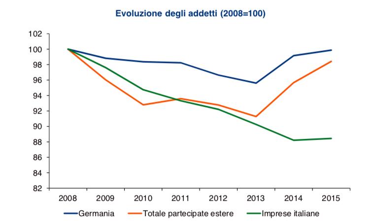Imprese tedesche in Italia e occupazione