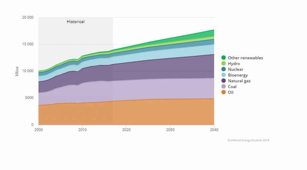 Grafico Iea su domanda mondiale energia primaria