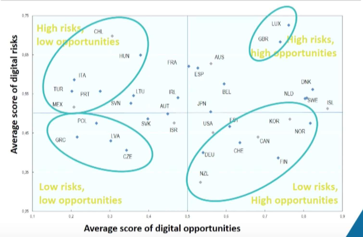 Grafico Rischi digitali