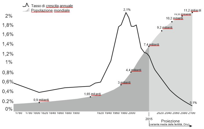 Grafico Bentivogli