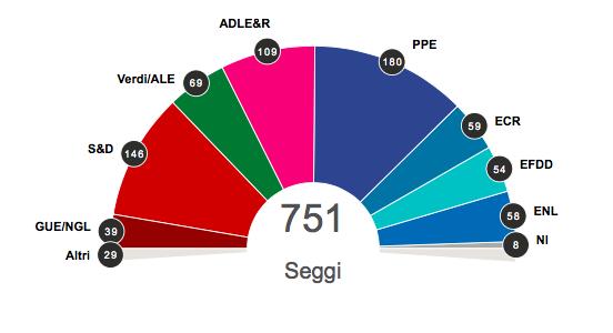 Parlamento Ue: la nuova maggioranza e il destino dei partiti italiani