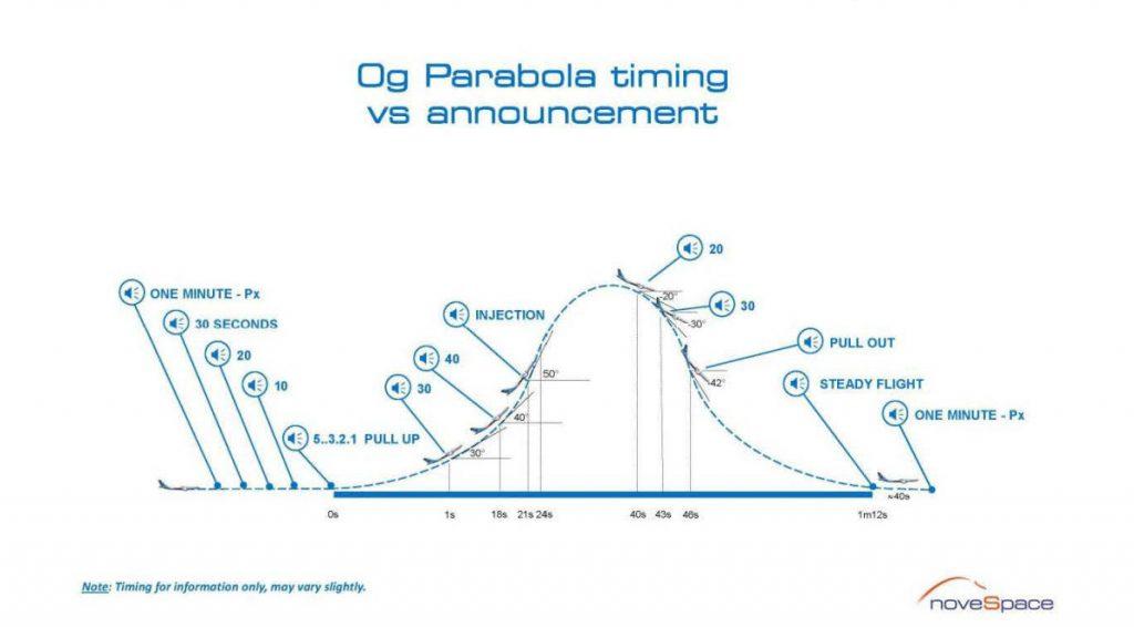 Schema parabola