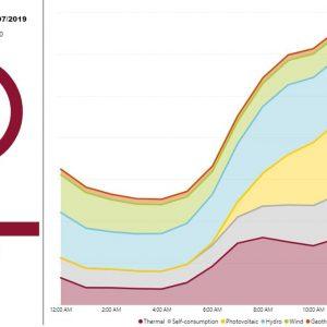 Energia: consumi e produzione in tempo reale sul sito Terna