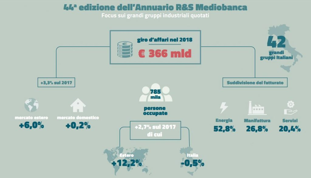 Infografica Mediobanca Annuario R&S