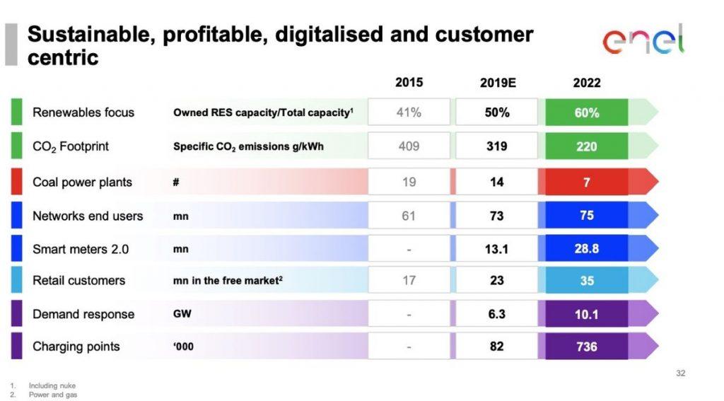 Grafico Enel piano industriale 2022