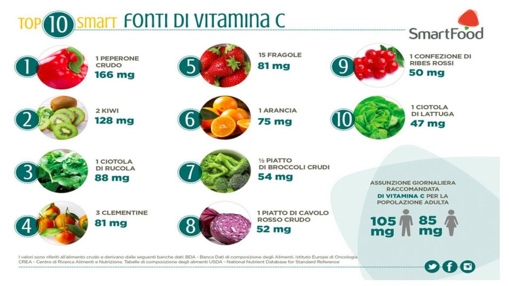 tabella smartfood fonti vitamina c