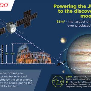 Leonardo raggiunge il primato con i pannelli fotovoltaici di JUICE