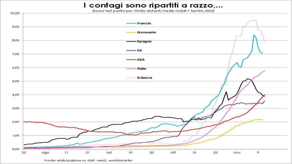 Grafico Covid