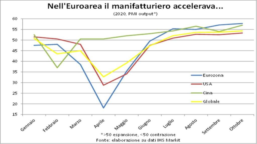 Grafico Manufatturiero