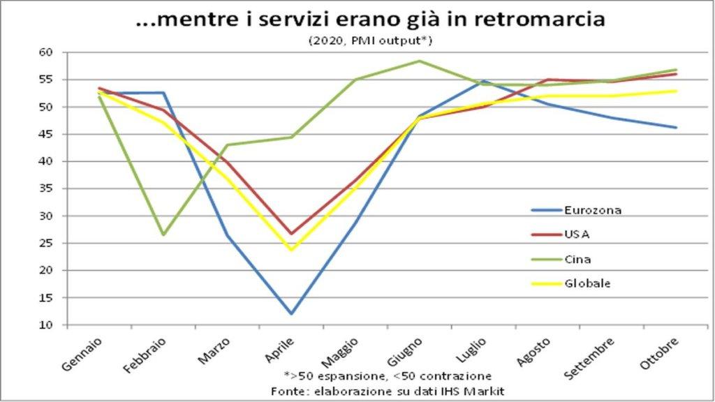 Grafico Nuovi servizi