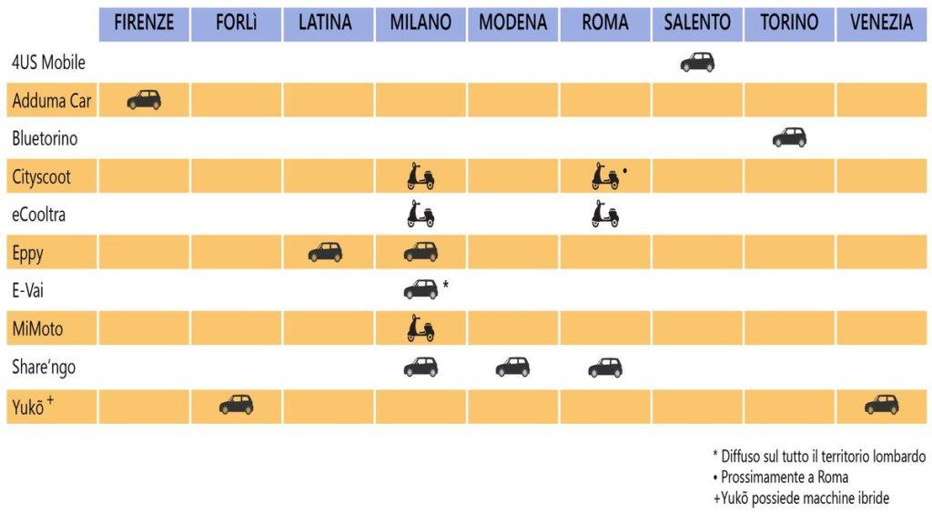 Tabella Car Sharing Elettrico