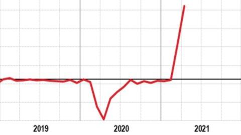 Istat: industria supera i livelli pre-Covid