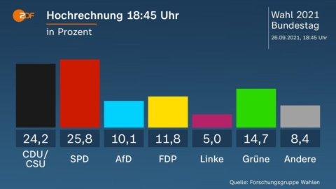 Germania: Spd in testa, Cdu vicina ma col peggior risultato di sempre