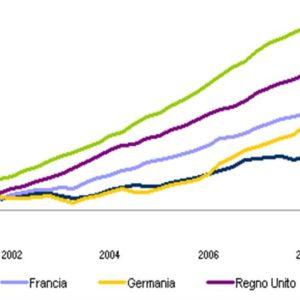 Rapporto Istat, un decennio nero