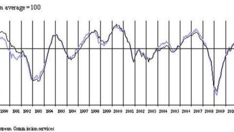 Ue, a maggio scende la fiducia delle aziende nella ripresa