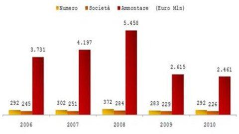Private equity, otto miliardi di euro per 1.500 interventi nelle imprese italiane