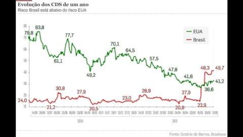 Investire in Brasile è sempre meno rischioso