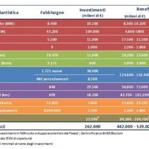 Infrastrutture: 260 miliardi per energia, autostrade, ferrovie, tlc, acqua, rifiuti ma chi li trova?