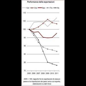 Ref: rallenta il commercio mondiale e in Europa l'export italiano frena