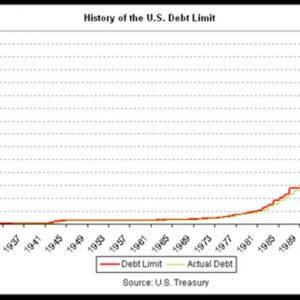 Usa, se ci sarà l'accordo sul tetto il rapporto debito-Pil raggiungerà dopo più di 60 anni il 100%