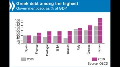 Ocse: alla Grecia bastano le giuste riforme