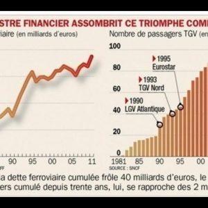 Il Tgv, simbolo della Francia, compie 30 anni: grande successo di pubblico ma disastro gestionale
