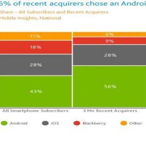 Google sfonda anche nella telefonia: con Android ha superato l'iPhone sul mercato Usa e francese